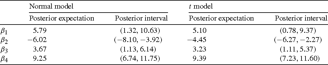 TABLE 2. Posterior expectations and posterior intervals of the group effect, β1, hemisphere effect, β2, load effects, β3 and β4, based on the normal and t models.