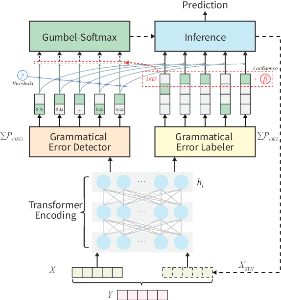 Figure 1 for Grammatical Error Correction as GAN-like Sequence Labeling