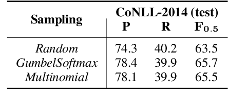 Figure 3 for Grammatical Error Correction as GAN-like Sequence Labeling