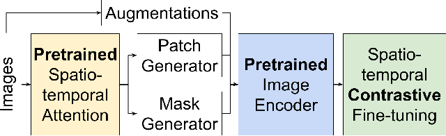Figure 1 for Pretrained Encoders are All You Need