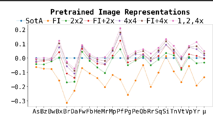 Figure 3 for Pretrained Encoders are All You Need