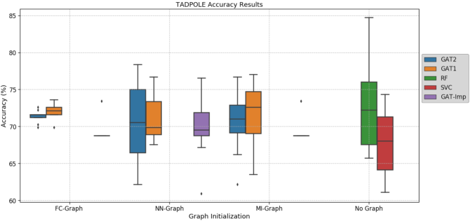 Figure 2 for Multi-modal Graph Fusion for Inductive Disease Classification in Incomplete Datasets