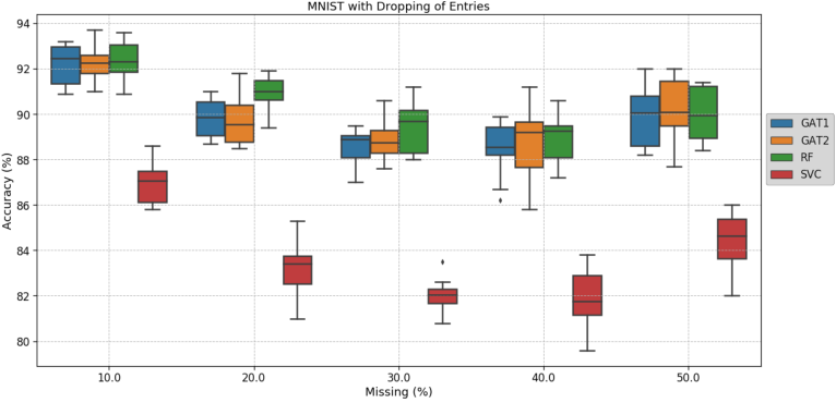 Figure 3 for Multi-modal Graph Fusion for Inductive Disease Classification in Incomplete Datasets