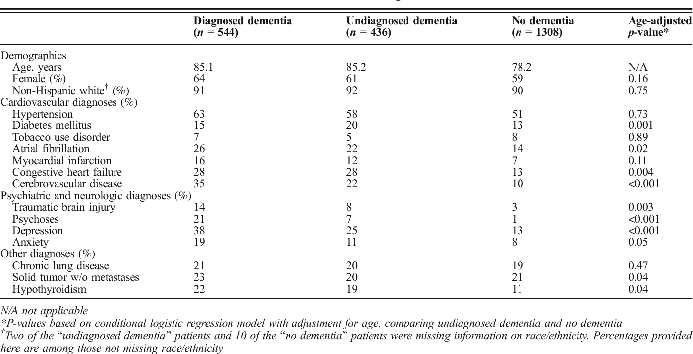 Table 1 Baseline Characteristics of Patients with Undiagnosed Dementia and No Dementia