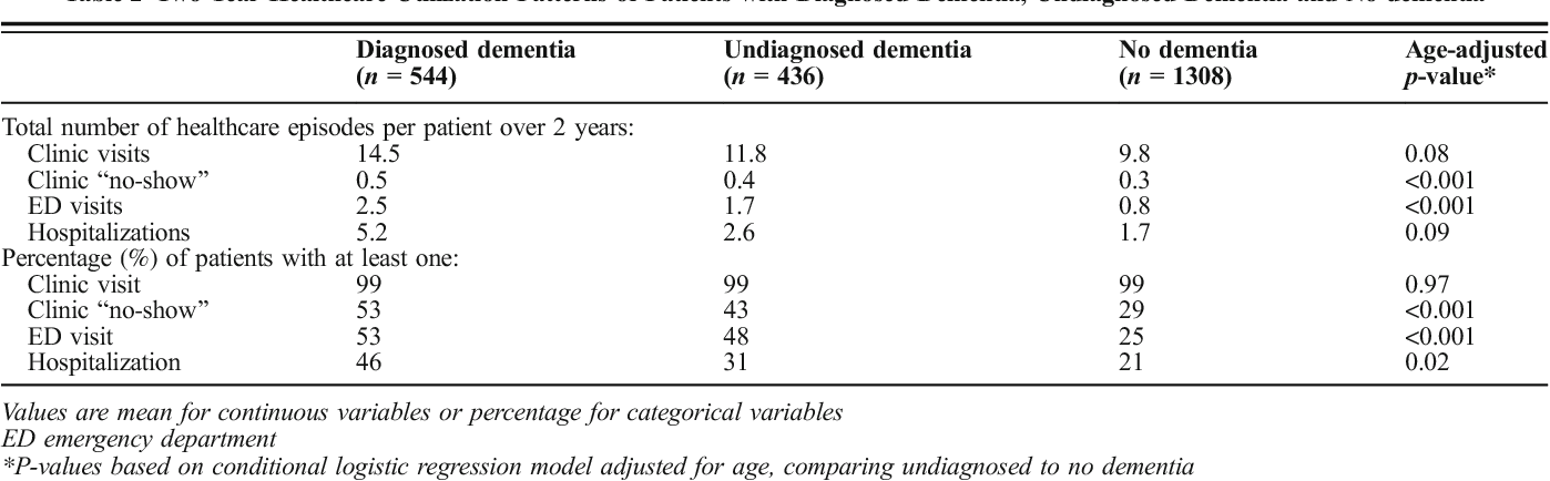 Table 2 Two-Year Healthcare Utilization Patterns of Patients with Diagnosed Dementia, Undiagnosed Dementia and No dementia