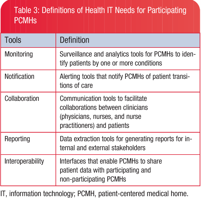 PDF] A needs assessment of health information technology for