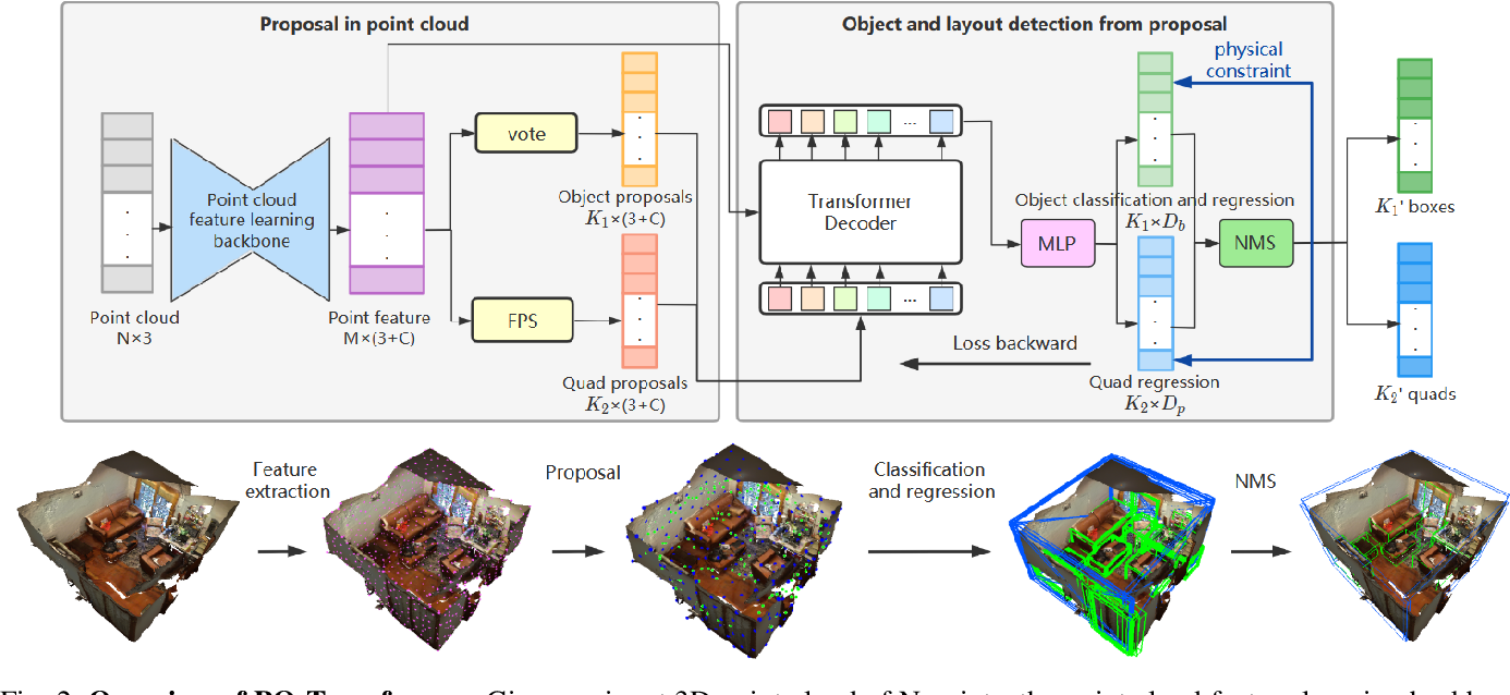 Figure 2 for PQ-Transformer: Jointly Parsing 3D Objects and Layouts from Point Clouds