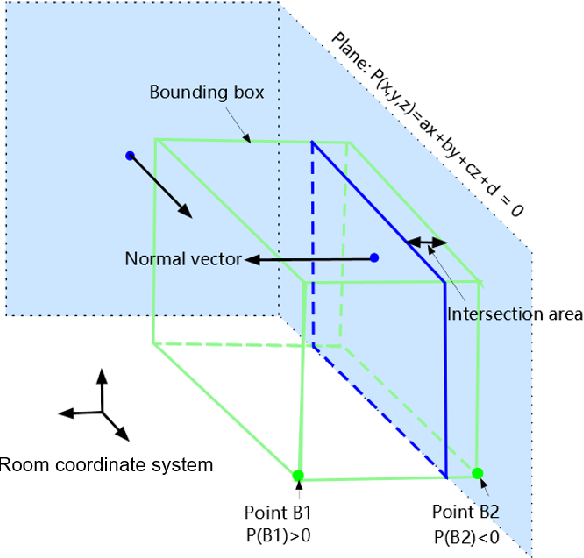 Figure 4 for PQ-Transformer: Jointly Parsing 3D Objects and Layouts from Point Clouds