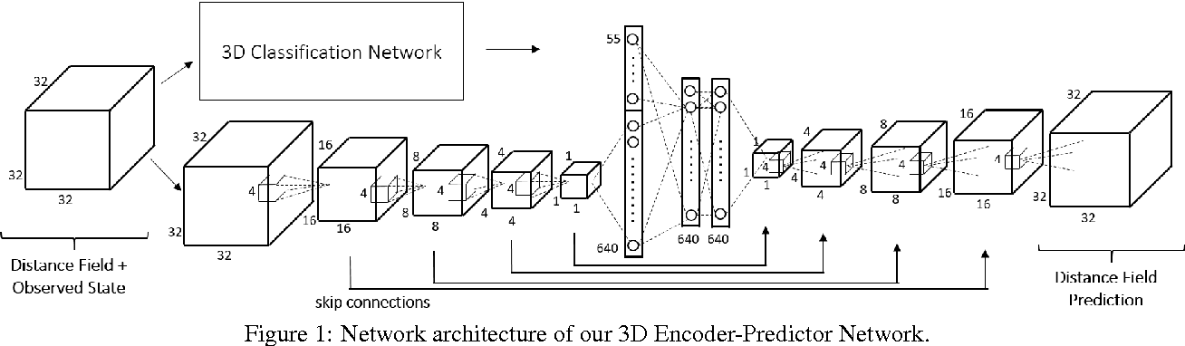 Figure 1 for Shape Completion using 3D-Encoder-Predictor CNNs and Shape Synthesis