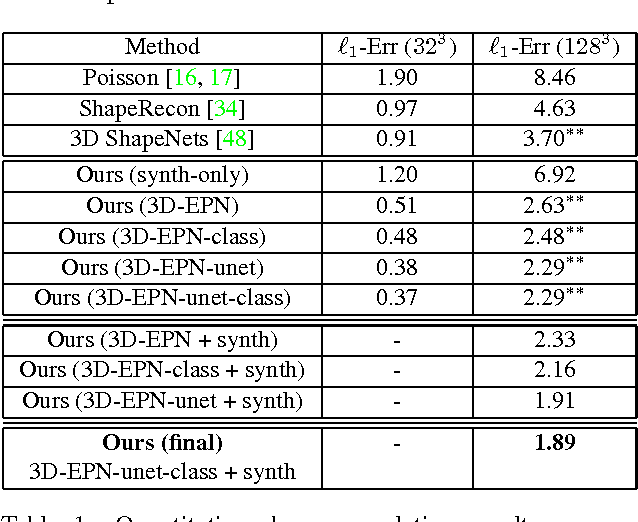 Figure 2 for Shape Completion using 3D-Encoder-Predictor CNNs and Shape Synthesis