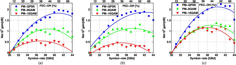 Figure 5 From Ultralong Haul 128 Tbs Pm 16qam Wdm Transmission