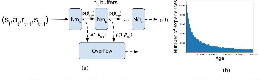 Figure 1 for Continual Reinforcement Learning with Multi-Timescale Replay