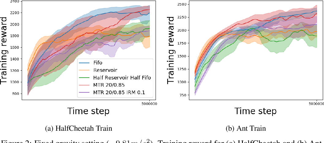 Figure 3 for Continual Reinforcement Learning with Multi-Timescale Replay