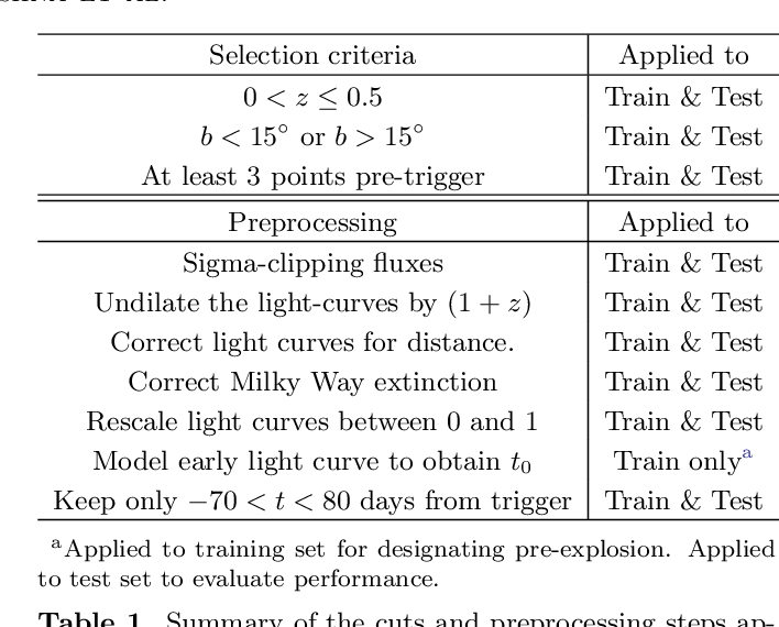 Figure 2 for RAPID: Early Classification of Explosive Transients using Deep Learning