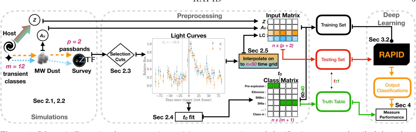 Figure 1 for RAPID: Early Classification of Explosive Transients using Deep Learning