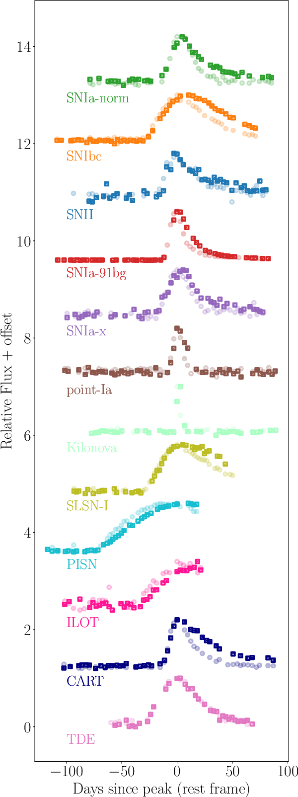 Figure 3 for RAPID: Early Classification of Explosive Transients using Deep Learning