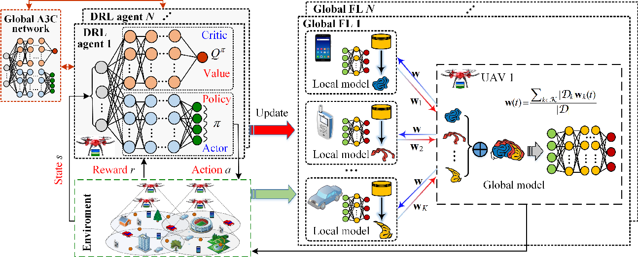 Figure 2 for Privacy-Preserving Federated Learning for UAV-Enabled Networks: Learning-Based Joint Scheduling and Resource Management