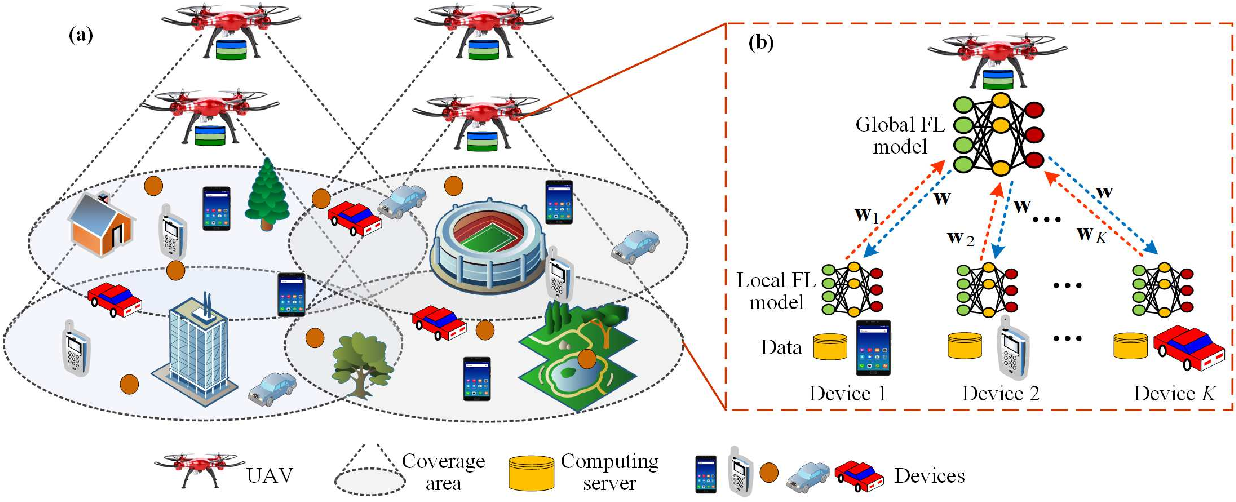 Figure 1 for Privacy-Preserving Federated Learning for UAV-Enabled Networks: Learning-Based Joint Scheduling and Resource Management