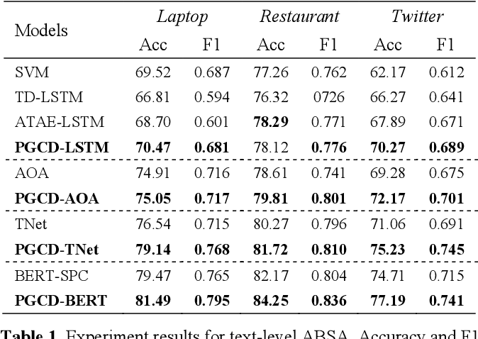 Figure 2 for PGCD: a position-guied contributive distribution unit for aspect based sentiment analysis