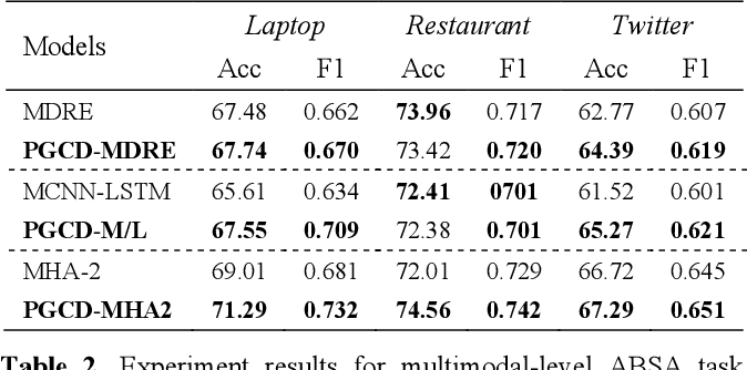 Figure 4 for PGCD: a position-guied contributive distribution unit for aspect based sentiment analysis