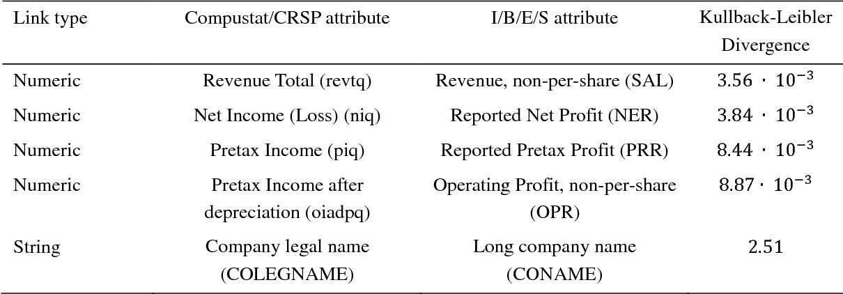 An Algorithm for Matching Heterogeneous Financial Databases: A Case