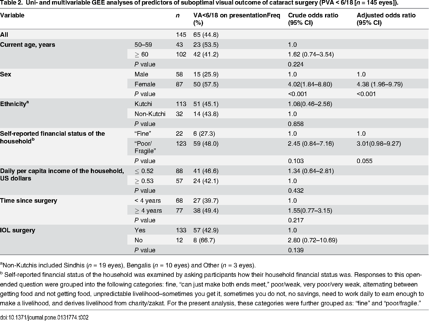 Table 2 from Gendered Disparities in Quality of Cataract Surgery in
