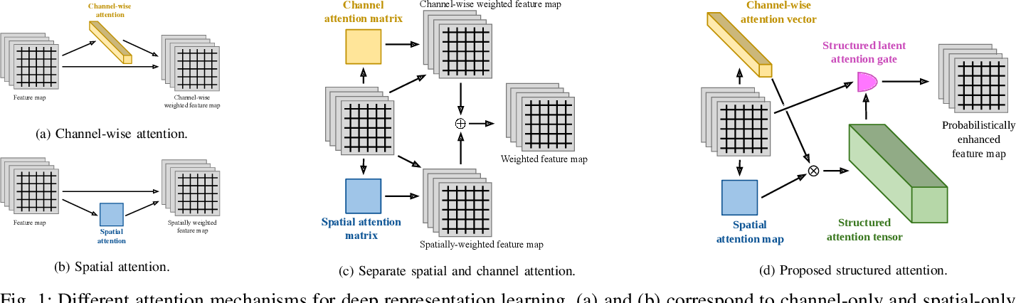 Figure 1 for Variational Structured Attention Networks for Deep Visual Representation Learning