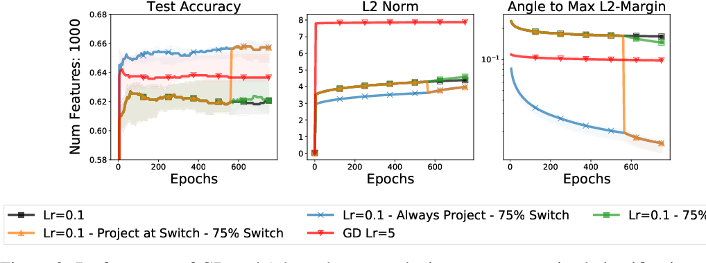 Figure 2 for To Each Optimizer a Norm, To Each Norm its Generalization