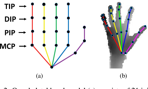 Figure 3 for Augmented Skeleton Space Transfer for Depth-based Hand Pose Estimation