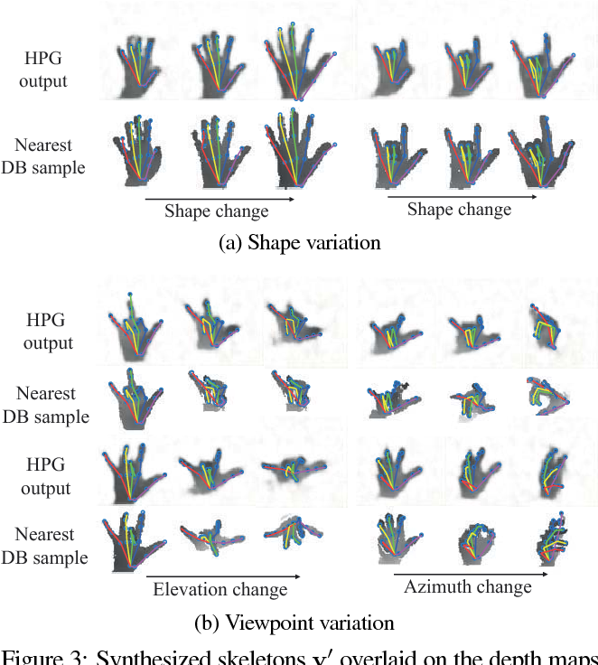 Figure 4 for Augmented Skeleton Space Transfer for Depth-based Hand Pose Estimation