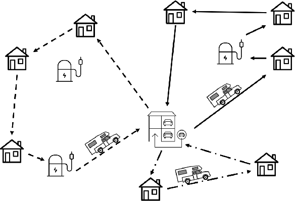 Figure 1 for Deep Reinforcement Learning for Electric Vehicle Routing Problem with Time Windows