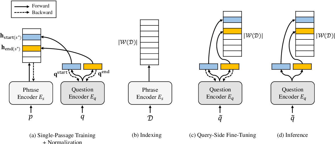 Figure 2 for Learning Dense Representations of Phrases at Scale