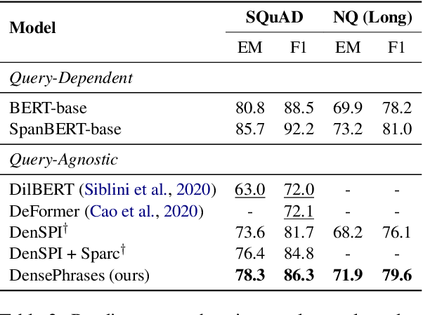 Figure 4 for Learning Dense Representations of Phrases at Scale