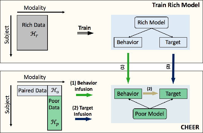 Figure 2 for CHEER: Rich Model Helps Poor Model via Knowledge Infusion