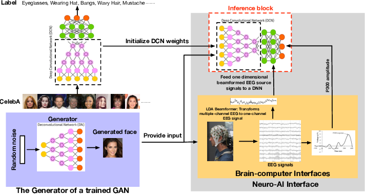 Figure 1 for A Neuro-AI Interface for Evaluating Generative Adversarial Networks