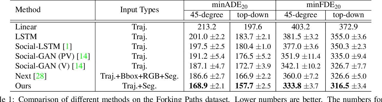 Figure 1 for The Garden of Forking Paths: Towards Multi-Future Trajectory Prediction