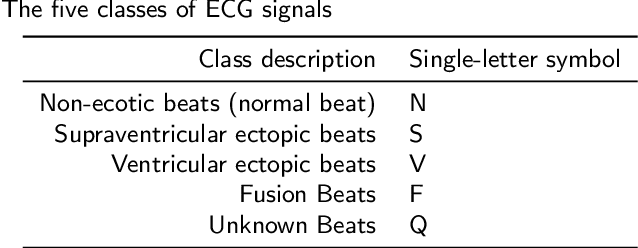 Figure 2 for Designing ECG Monitoring Healthcare System with Federated Transfer Learning and Explainable AI