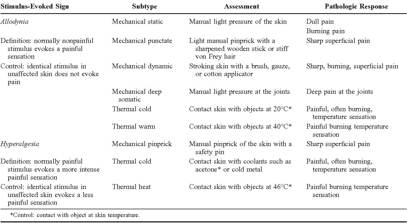 table 2 from chronic neuropathic pain. mechanisms, diagnosis, and