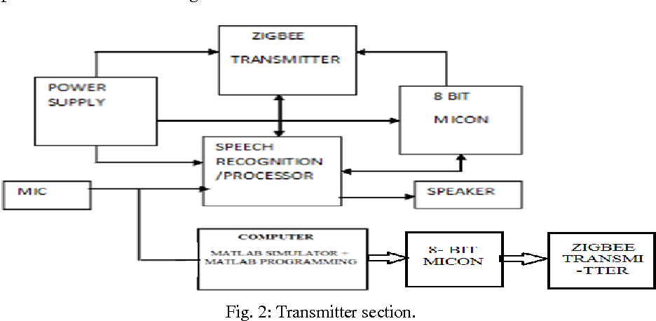 Figure 2 from Speech Recognized Automation System Using Speaker