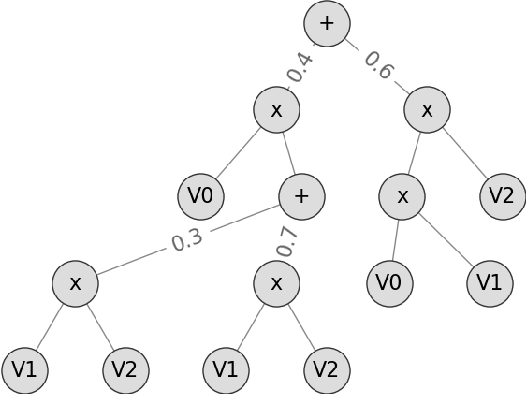 Figure 1 for Random Sum-Product Forests with Residual Links
