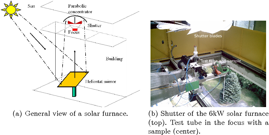 figure 1 from temperature control of a solar furnace with exact furnace wiring diagram schematic of the solar furnace subsystems at odeillo pmse laboratory
