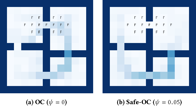 Figure 4 for Safe Option-Critic: Learning Safety in the Option-Critic Architecture