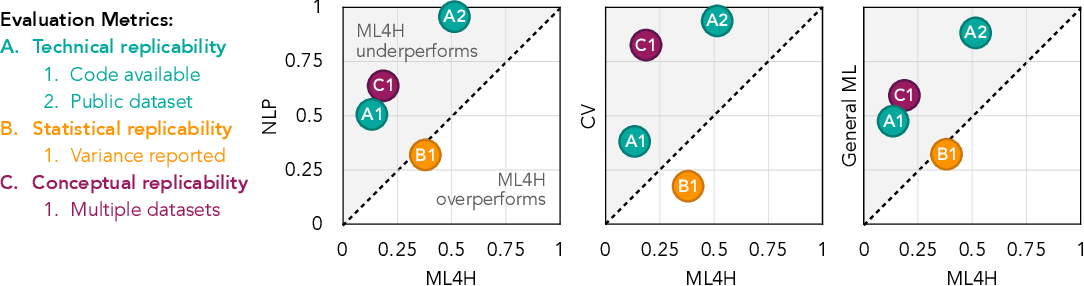 Figure 1 for Reproducibility in Machine Learning for Health