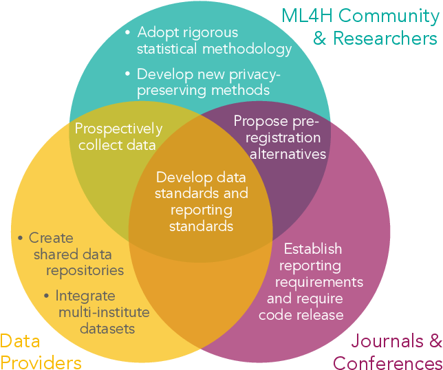 Figure 3 for Reproducibility in Machine Learning for Health