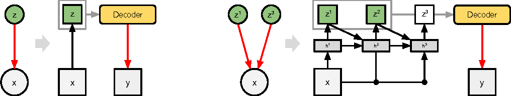 Figure 1 for Attend, Infer, Repeat: Fast Scene Understanding with Generative Models