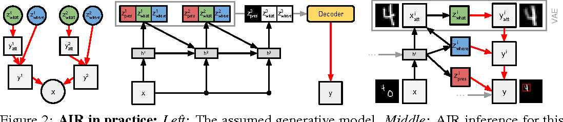 Figure 2 for Attend, Infer, Repeat: Fast Scene Understanding with Generative Models
