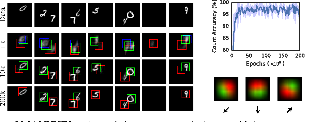 Figure 3 for Attend, Infer, Repeat: Fast Scene Understanding with Generative Models