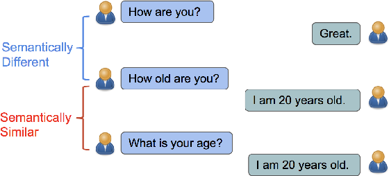 Figure 1 for Learning Semantic Textual Similarity from Conversations
