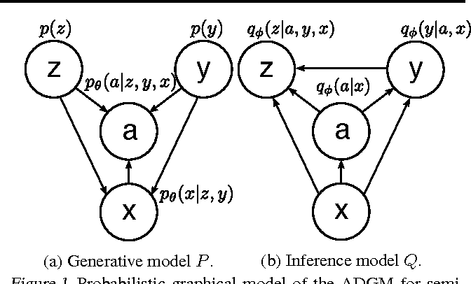 Figure 1 from Auxiliary Deep Generative Models - Semantic Scholar