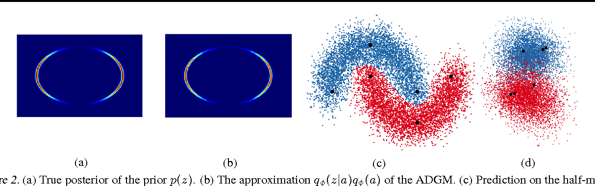 Figure 3 for Auxiliary Deep Generative Models